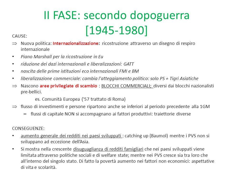 II FASE: secondo dopoguerra [1945-1980]